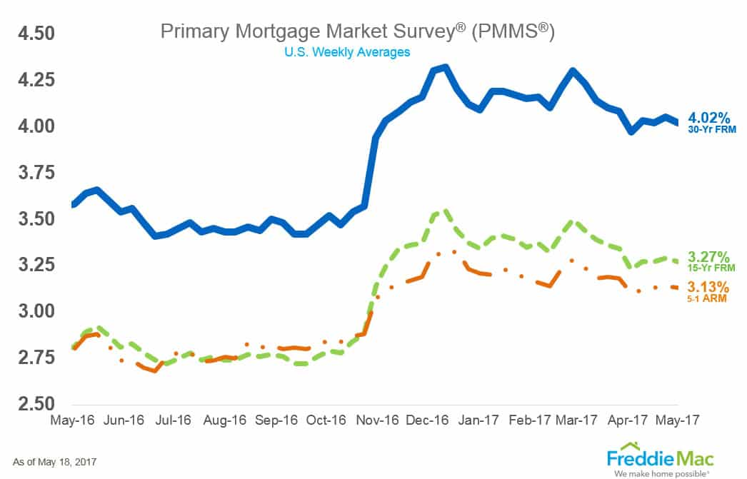 Mortgage rates retreat amid political turmoil in Washington