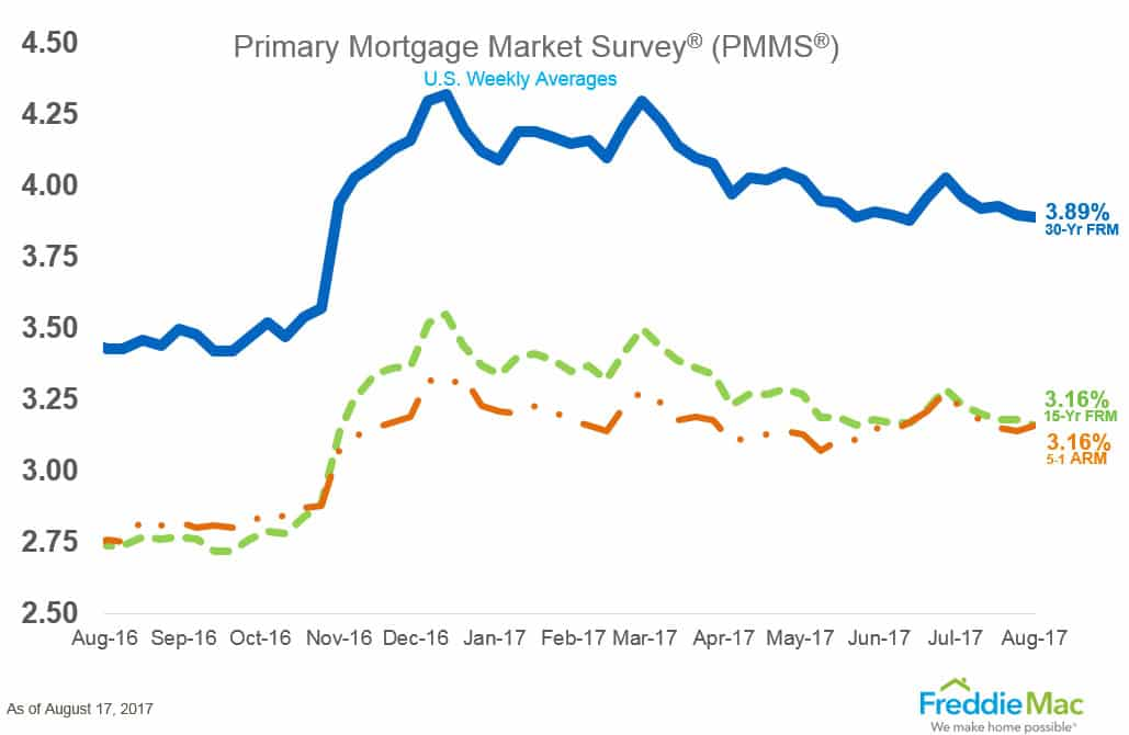 Mortgage Rates Drop Again