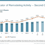 Remodeling Demand Looks Bright. Thank High Home Prices?